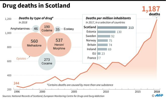 scotland drug deaths
